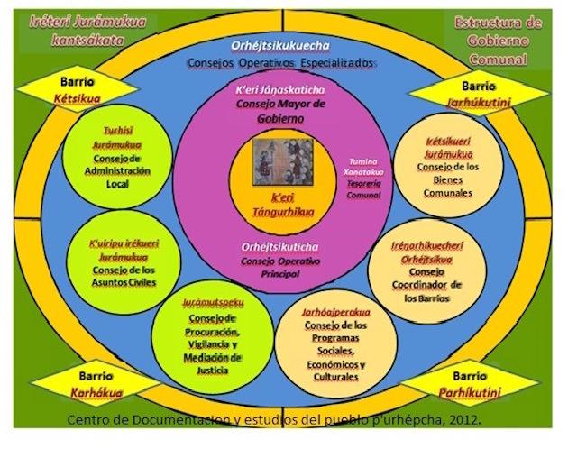 esquema de gobierno